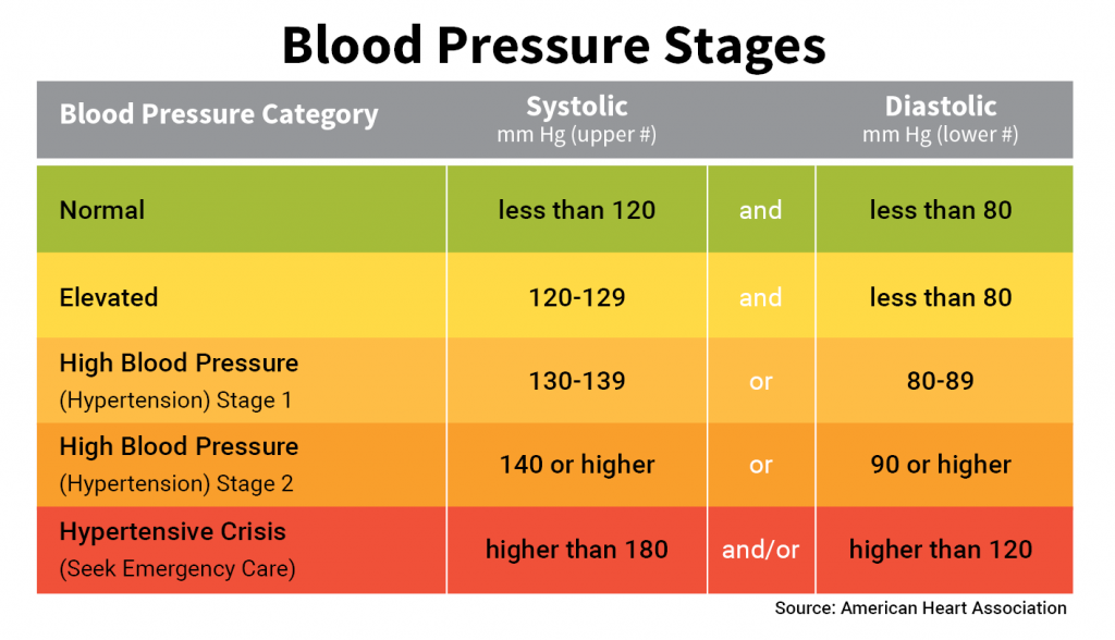 One Common Obstacle To Healthy Blood Pressure