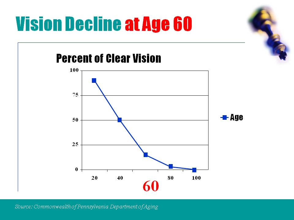 What can cause decreased vision?